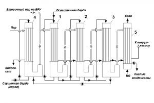 Схема установки для концентрирования барды за счет теплоты греющего пара и использованием вторичных паров для обогрева БРУ