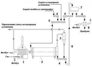 Схема сушки барды с применением барабанной сушилки